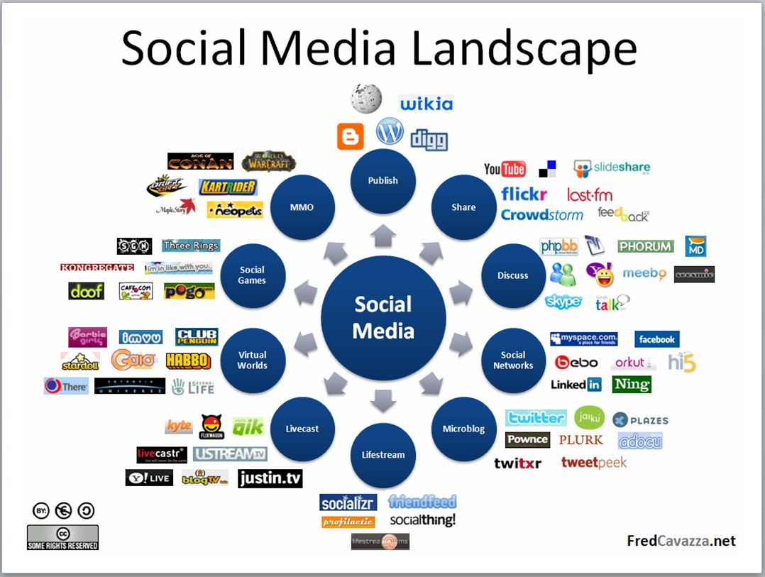 Social-Digital-Media-Landscape