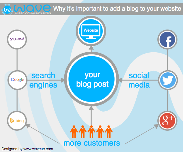 blogging-business-infographic